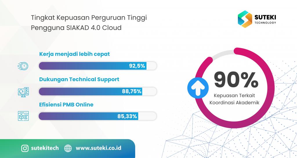 SIAKAD 4.0 Cloud  memperoleh Tingkat Kepuasan 90% dari Perguruan Tinggi terkait koordinasi akademik. penelitian 1 1024x545